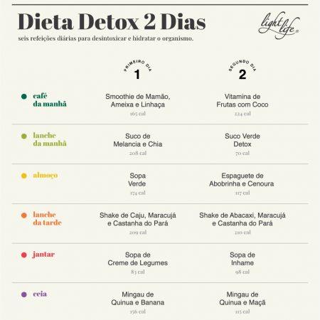 dieta detox líquida pierdere în greutate de 4 zile